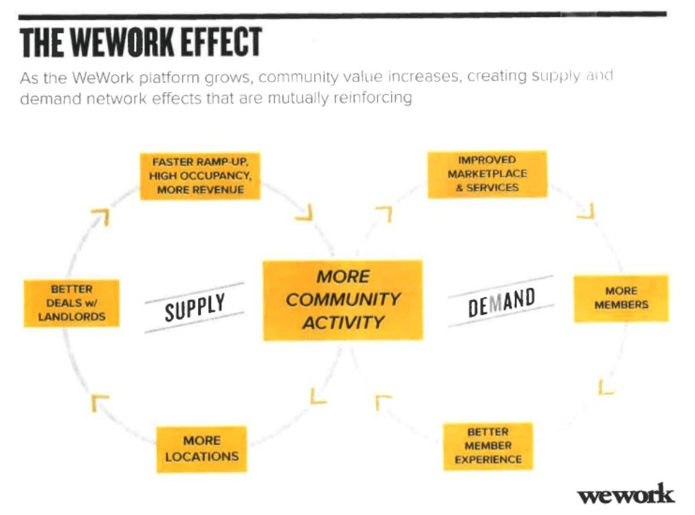 How Does WeWork Make Money? - CRETECH