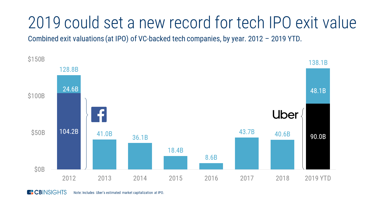 Tech ipo by state