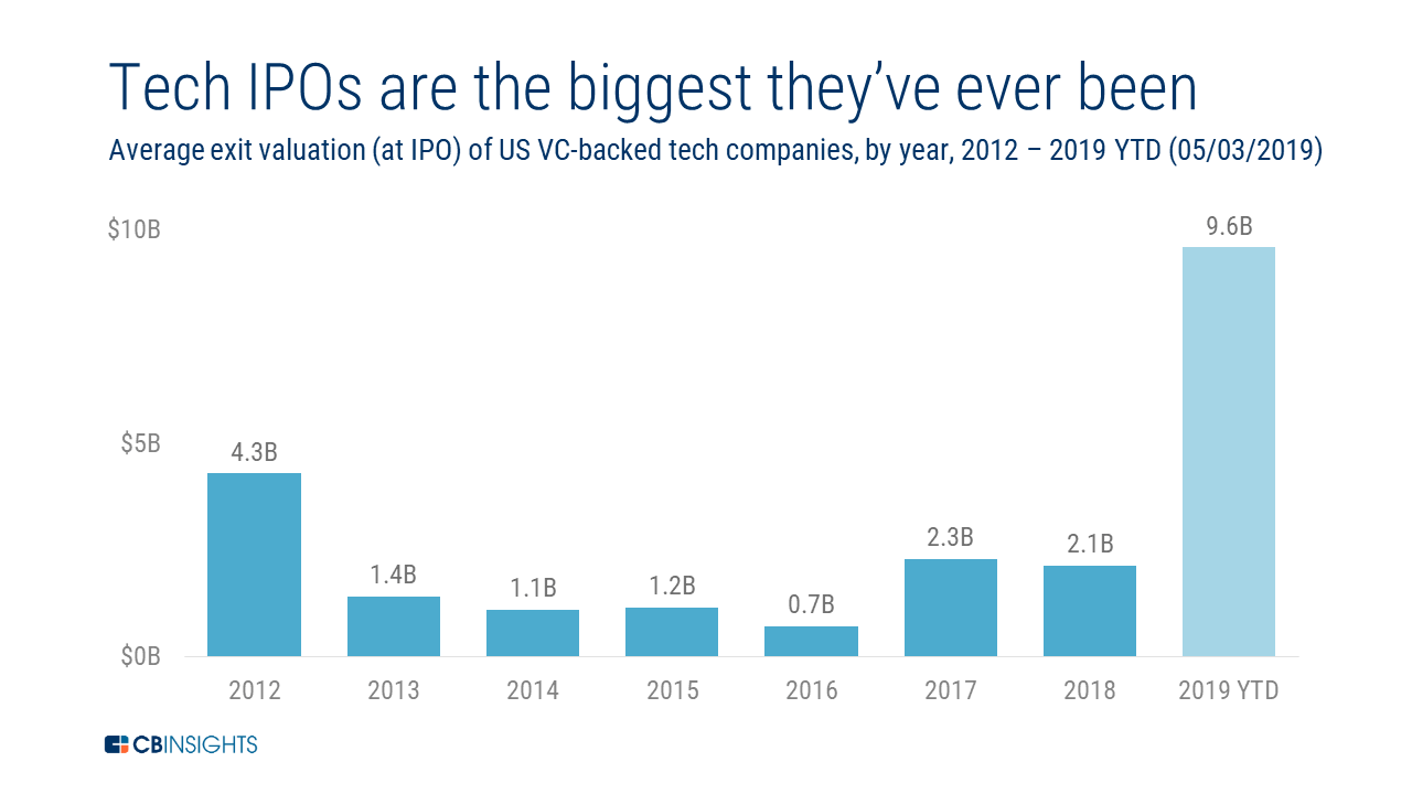 Average value of startups at ipo