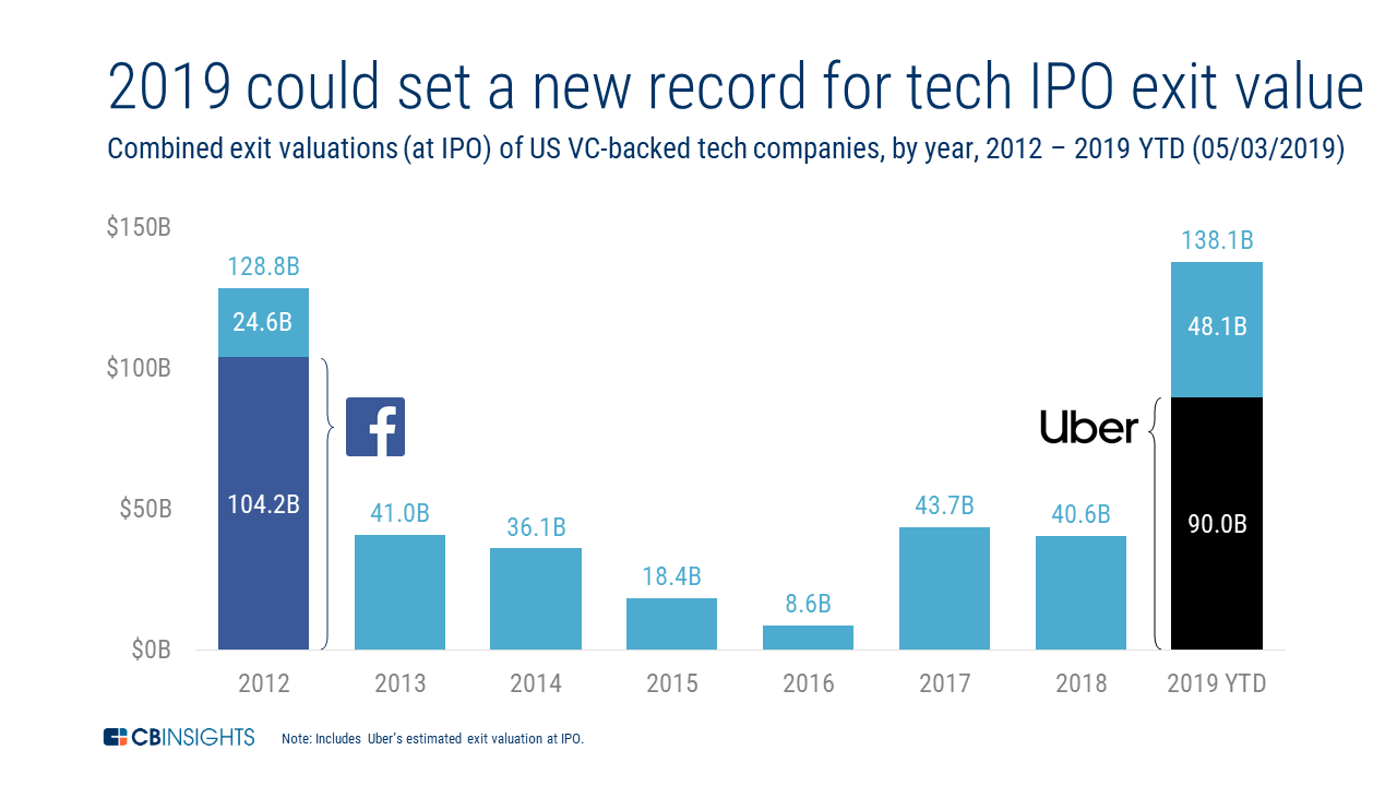 2019 Will Be A Record-Breaking Year For US Tech IPO Exit