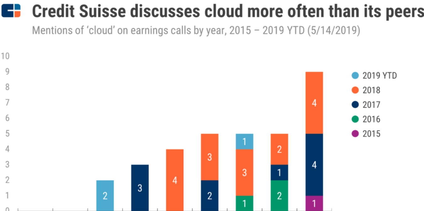 This Top Investment Bank Discusses Its Cloud Strategy More Often Than Its Peers