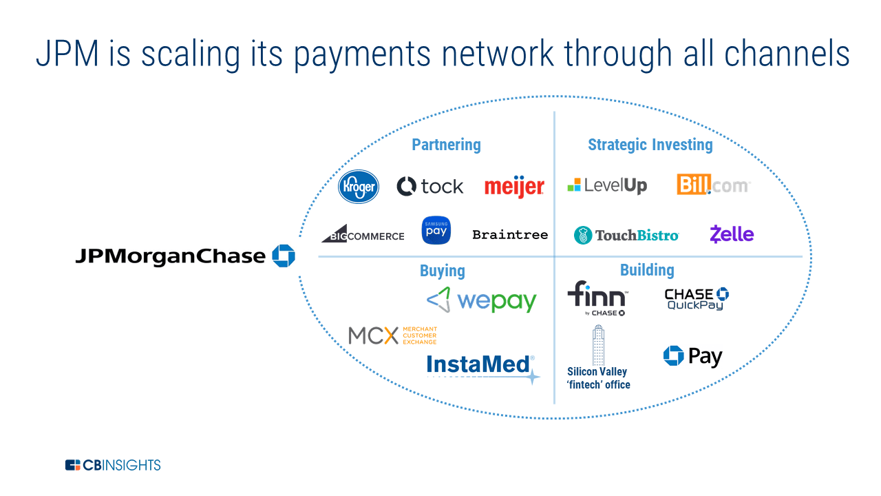 How JPMorgan Is Investing To Scale Its Payments Business
