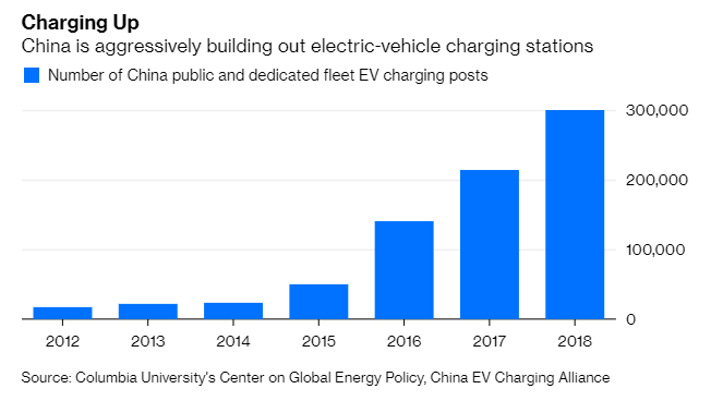The Race For The Electric Car - CB Insights Research