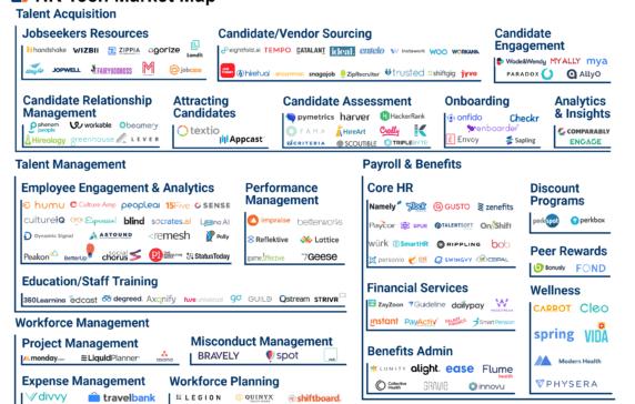 HR Tech Market Map: 145+ Startups Reinventing Human Resources