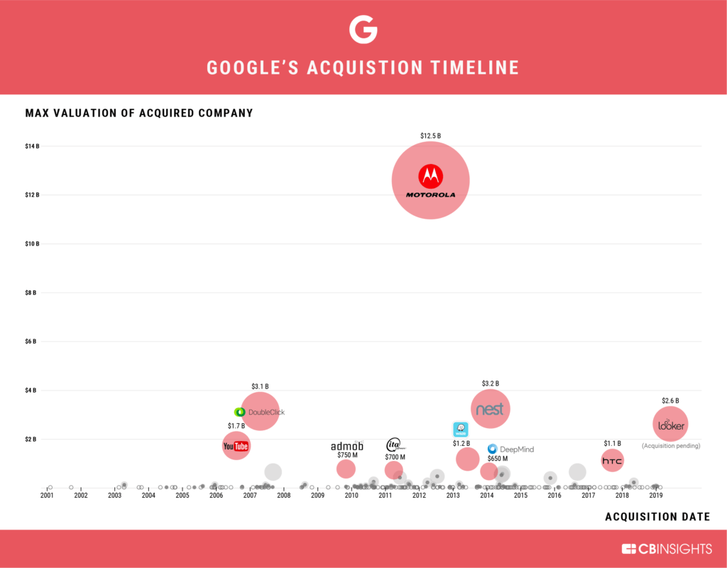 top google acquisitions infographic