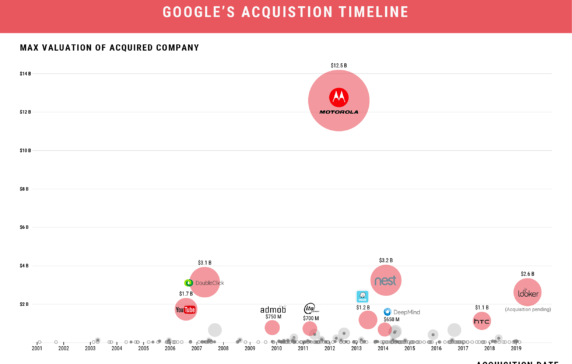 Infographic: Google's Biggest Acquisitions