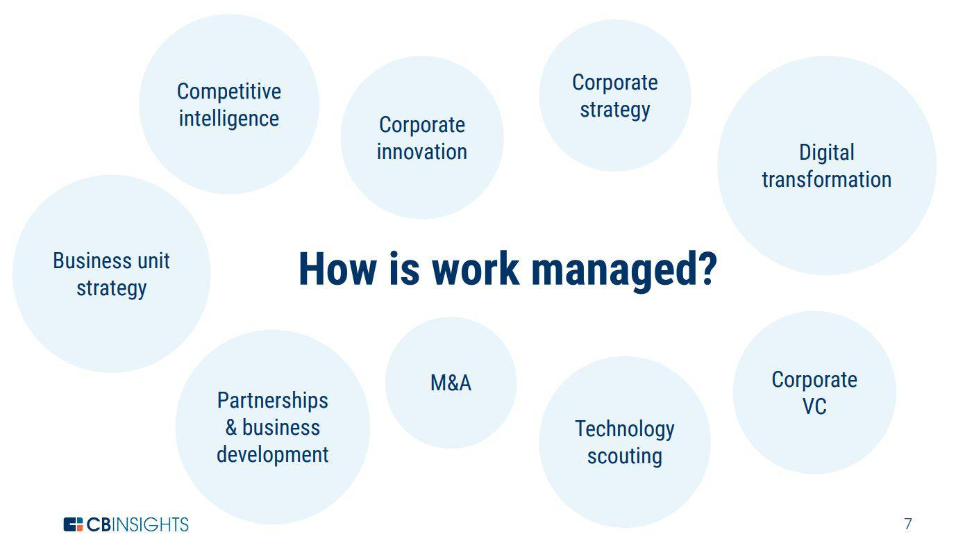 The Future Of Information: How To Manage Work And Make Data-Driven