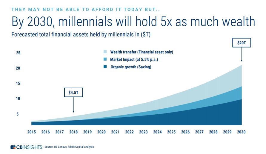 Millennial-investor-growth