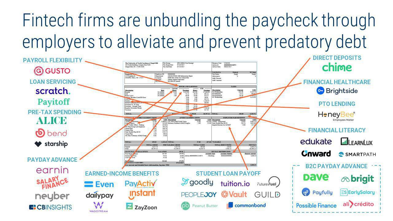 Unbundling The Paycheck: How Fintech Startups Are