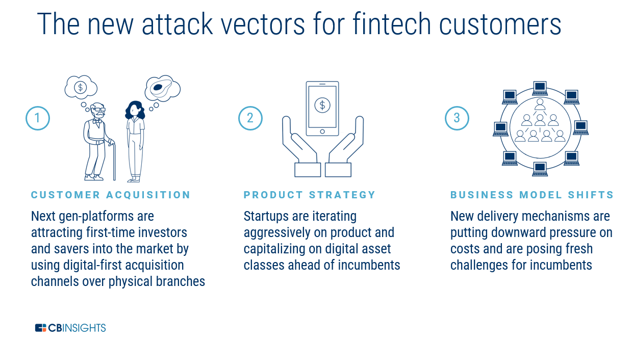 1M Users & Growing: 20+ Fintech Startups That Have Crossed The 1