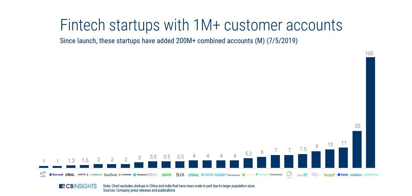 1M Users & Growing: 20+ Consumer Fintech Startups That Have Crossed The 1 Million Account Mark - CB Insights Research