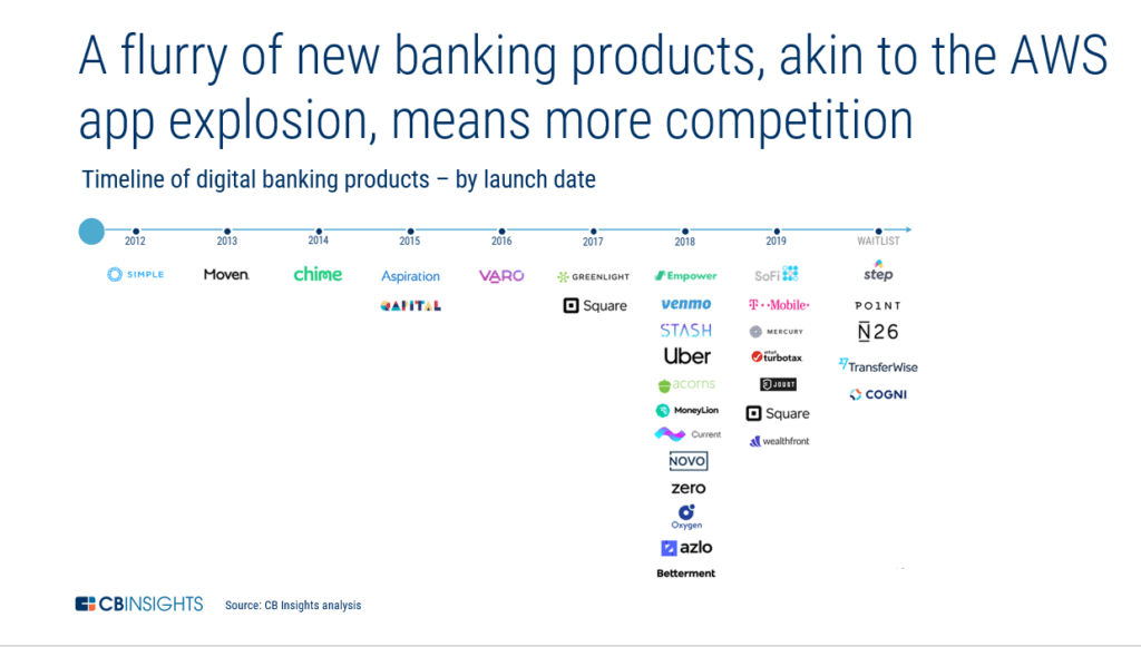 Is Banking Having Its AWS Moment?