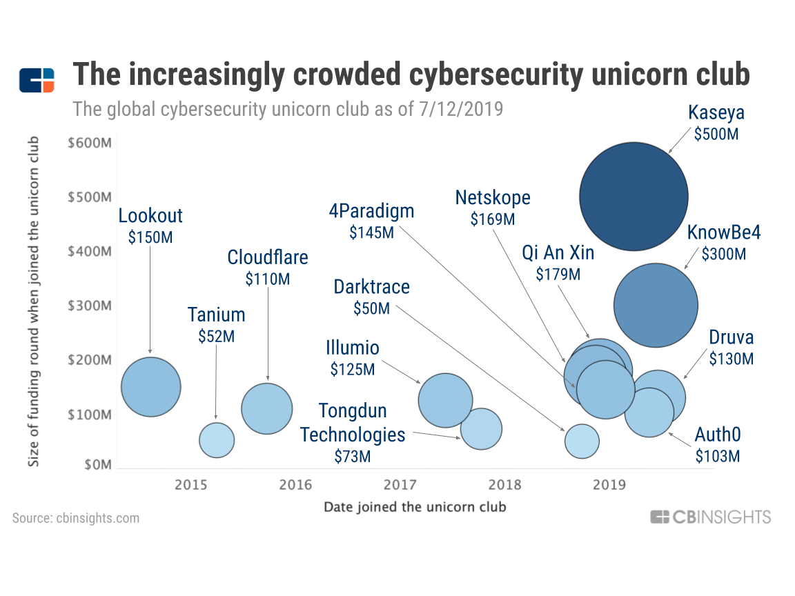 The Increasingly Crowded Cybersecurity Unicorn Club - CB