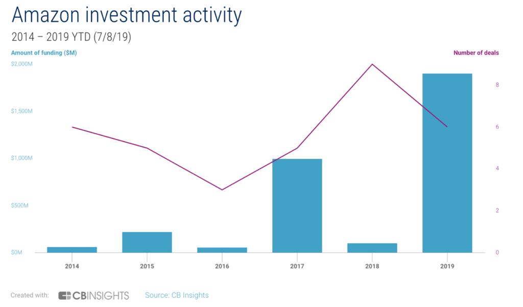 amazon-investment