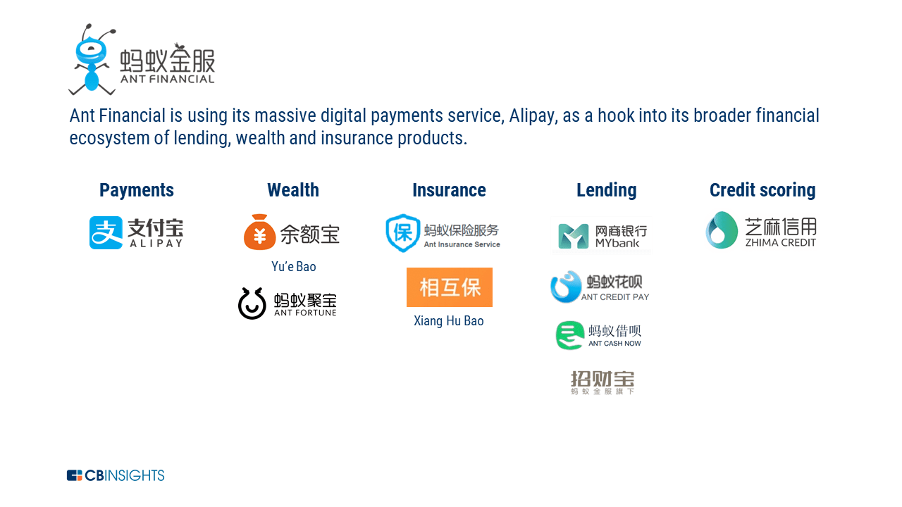 Big Tech In Financial Services Primer: How Ant Financial Is
