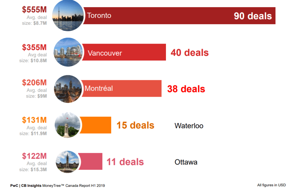 5 markets by deals