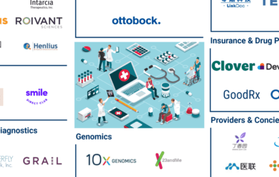 31+ Healthcare Startups Valued At $1B+ In One Market Map