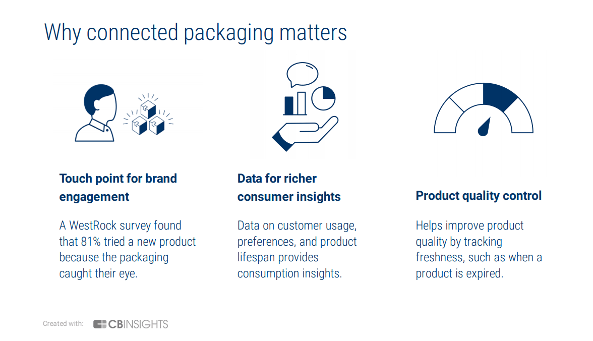 Connected Packaging In CPG: Emerging Trends To Watch - CB