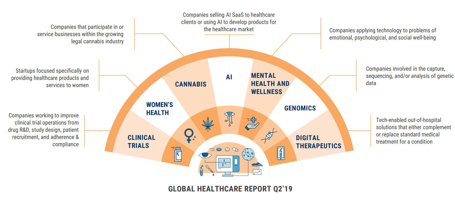 Global Healthcare Report Q2 2019 - CB Insights Research