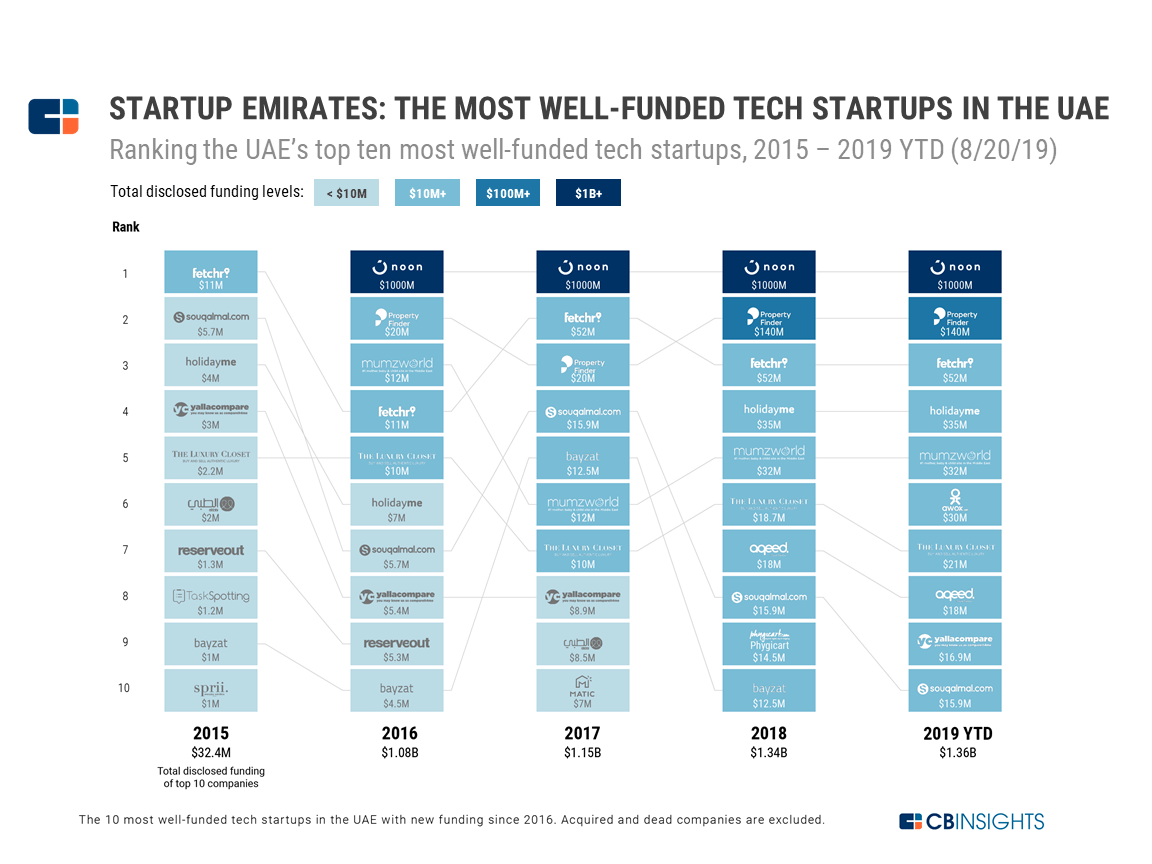 Startup Emirates: The Most Well-Funded Tech Startups In The
