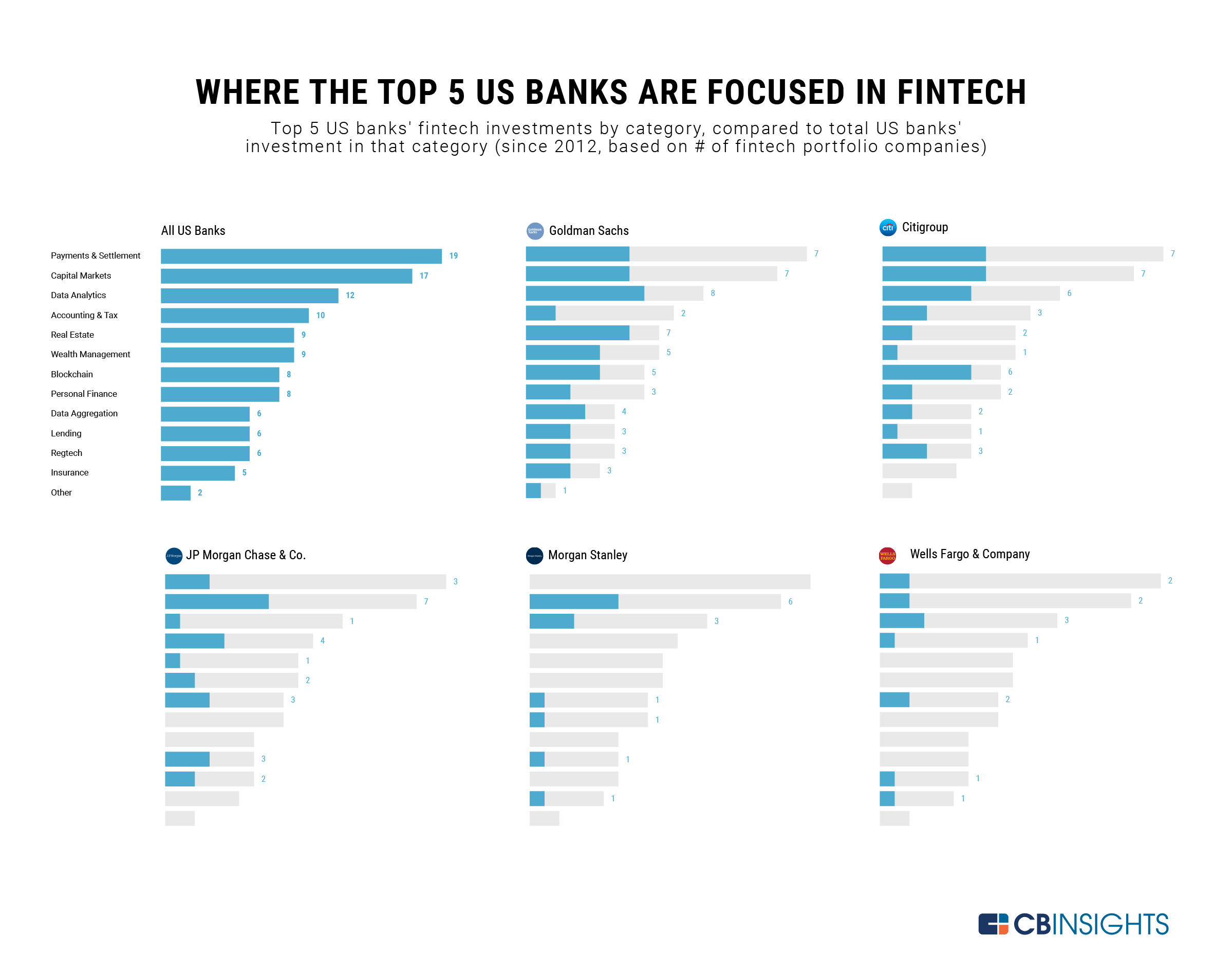 Where Top US Banks Are Betting On Fintech