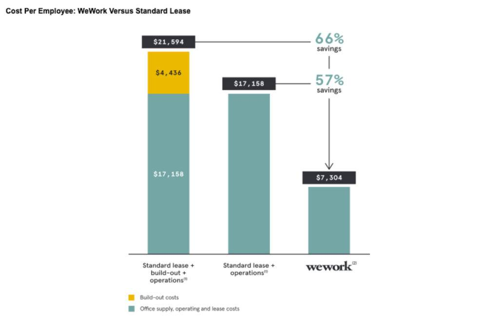 How Does WeWork Make Money? - CB Insights Research