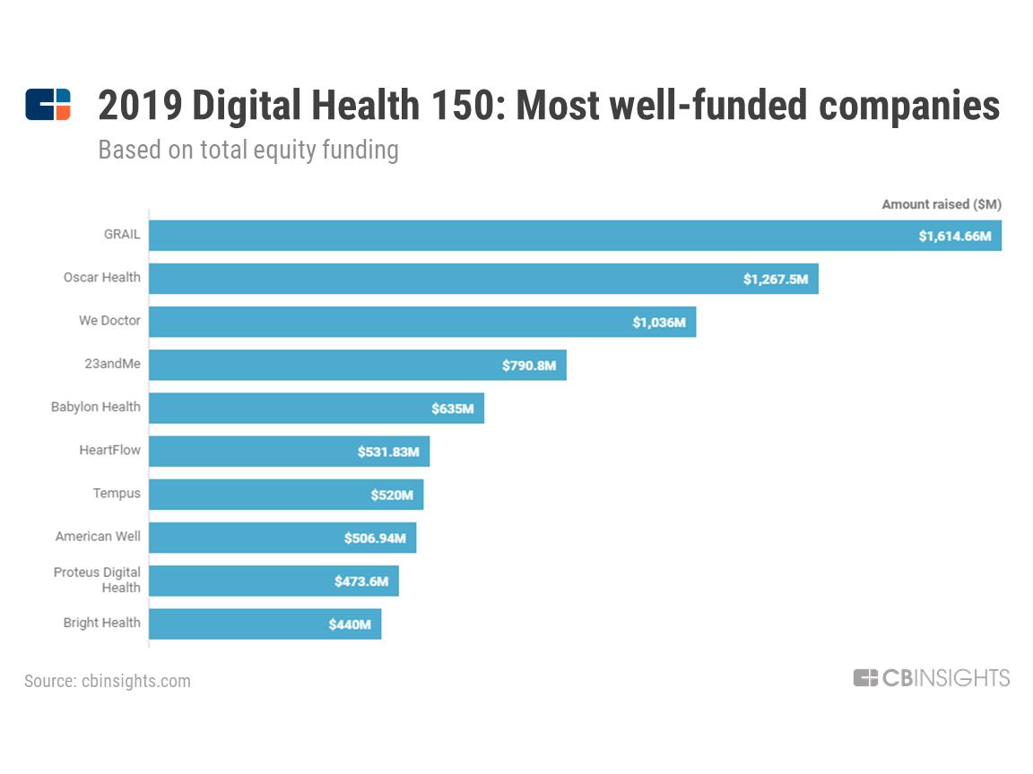 150 Digital Healthcare Companies & Startups l CB Insights