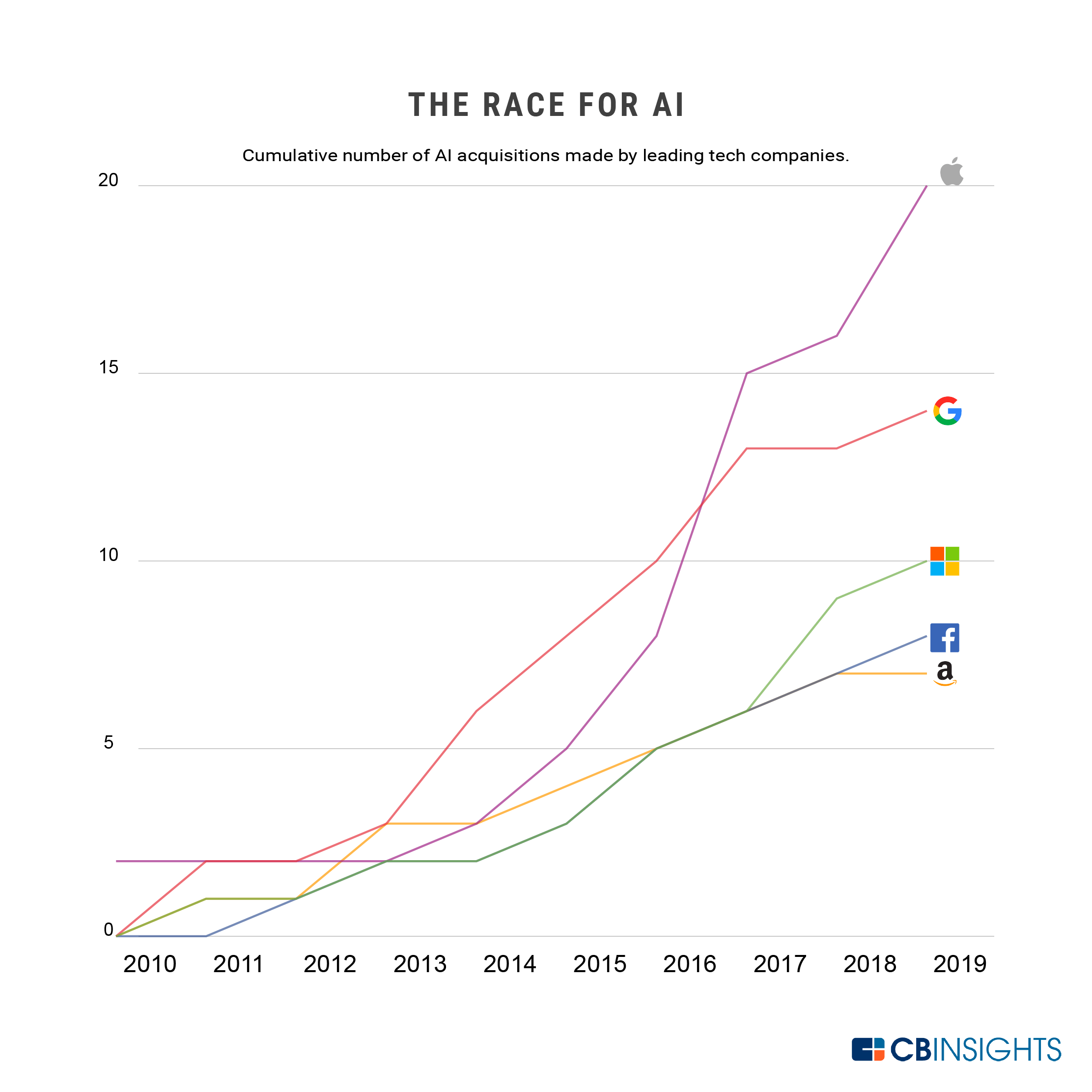 The Race For AI: Here Are The Tech Giants Rushing To Snap Up Artificial Intelligence Startups
