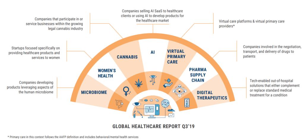 healthcare trends