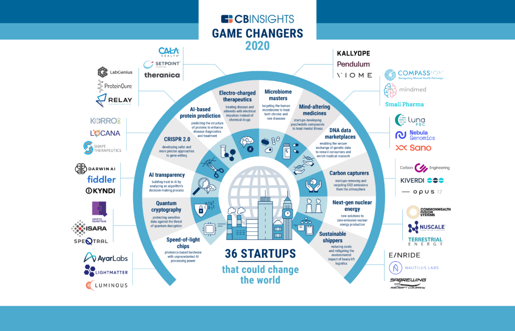 microbiome masters Viome, Kallyope, Pendulum included in CBInsights game changing startups 2020