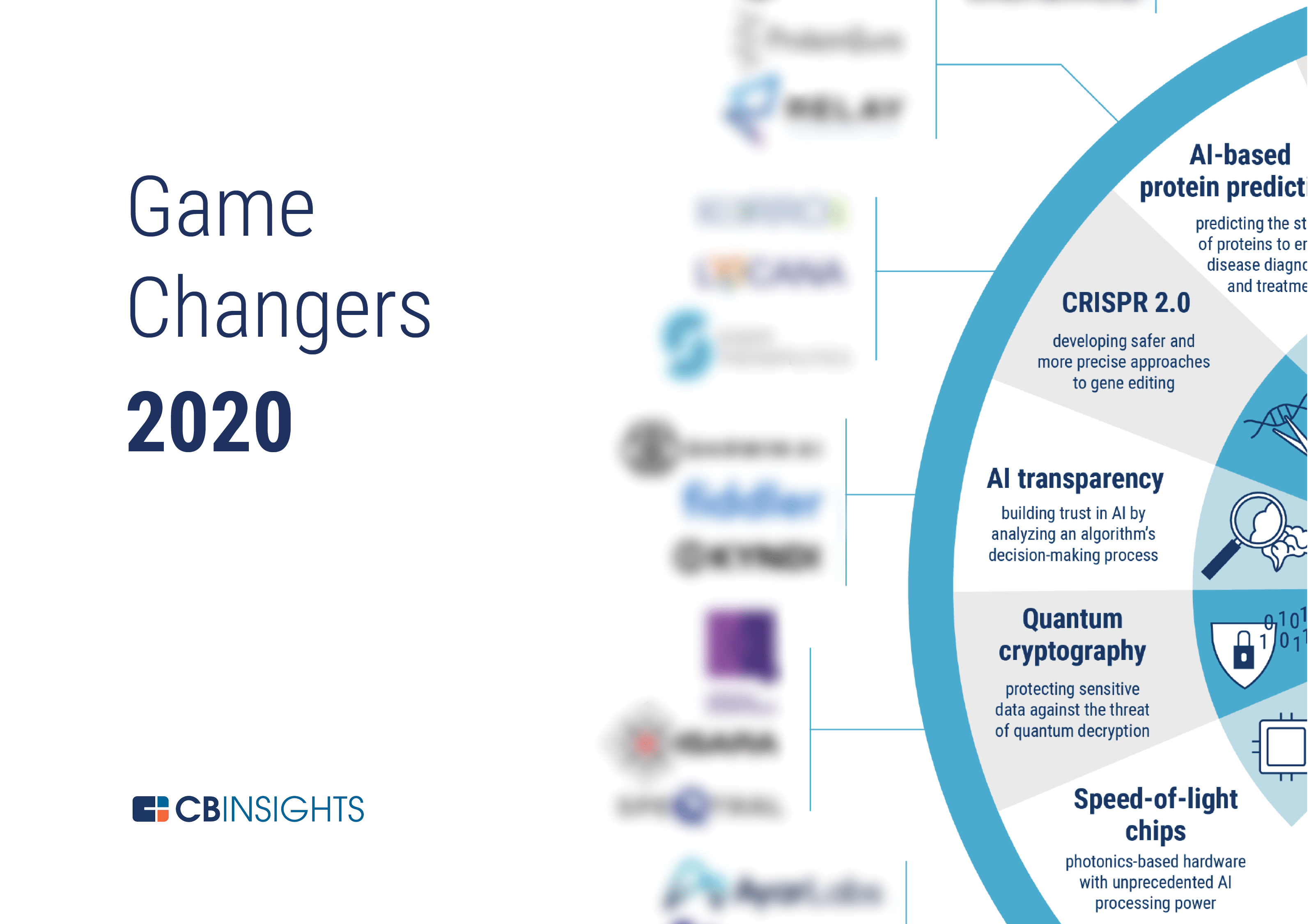 Game Changing Startups and Emerging Tech - CB Insights Research