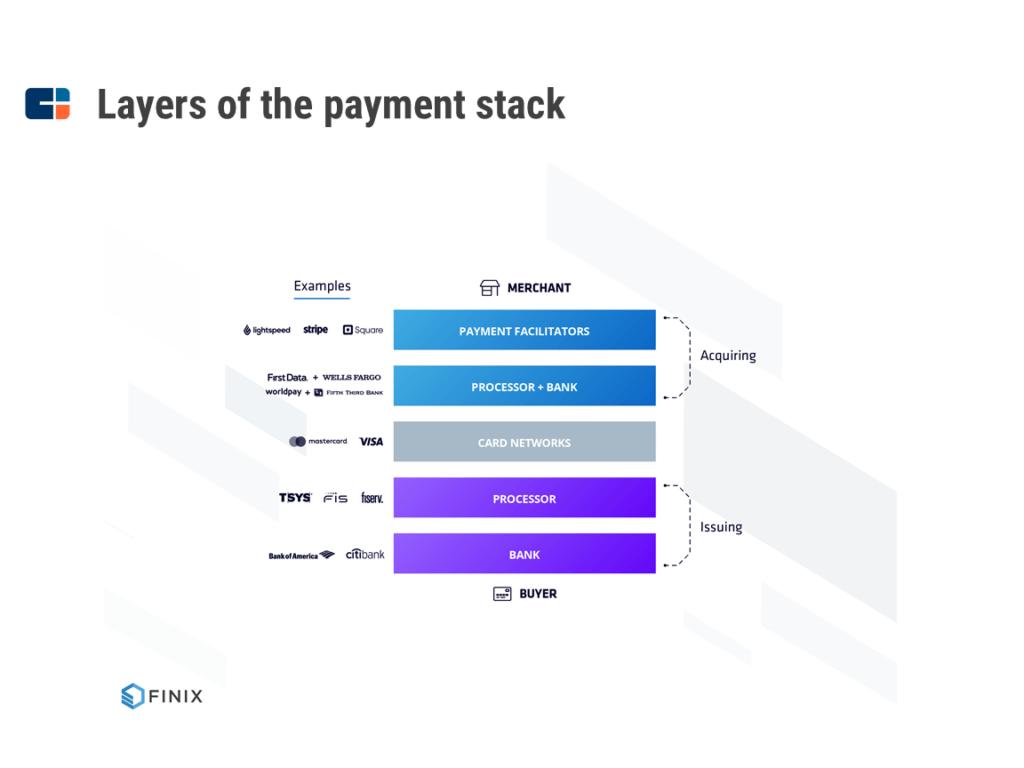 Làm cách nào STRIPE trở thành công ty siêu thanh toán giá trị 35 tỷ USD 4