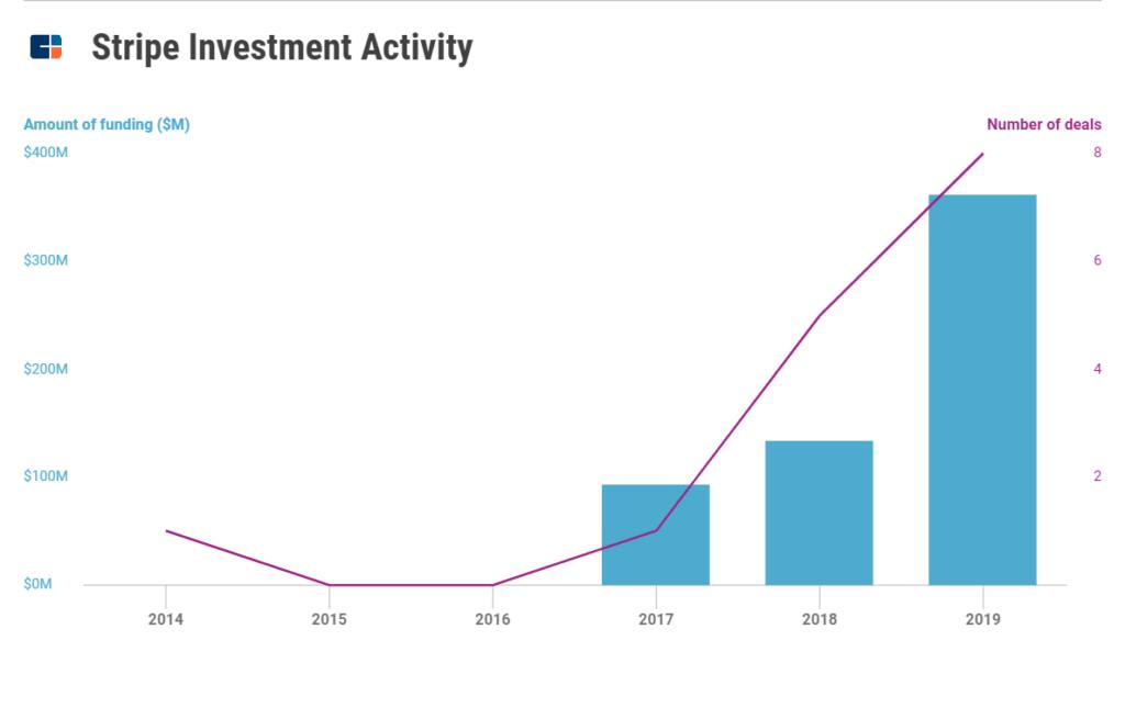 Làm cách nào STRIPE trở thành công ty siêu thanh toán giá trị 35 tỷ USD 20