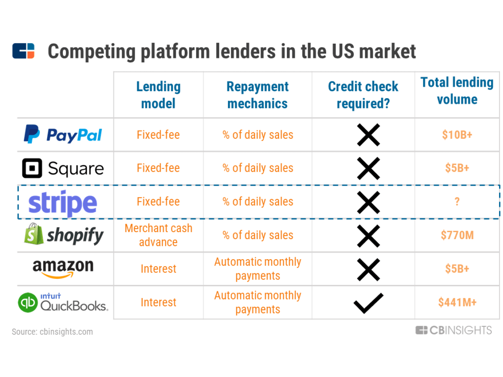 Làm cách nào STRIPE trở thành công ty siêu thanh toán giá trị 35 tỷ USD 16