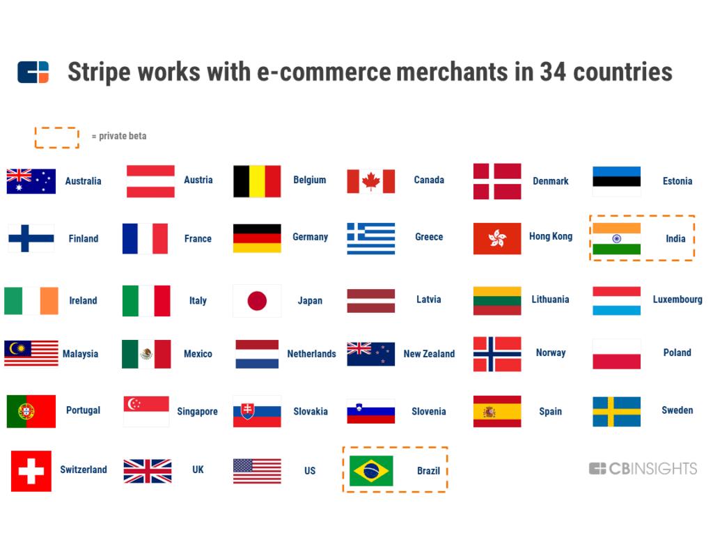 Làm cách nào STRIPE trở thành công ty siêu thanh toán giá trị 35 tỷ USD 21