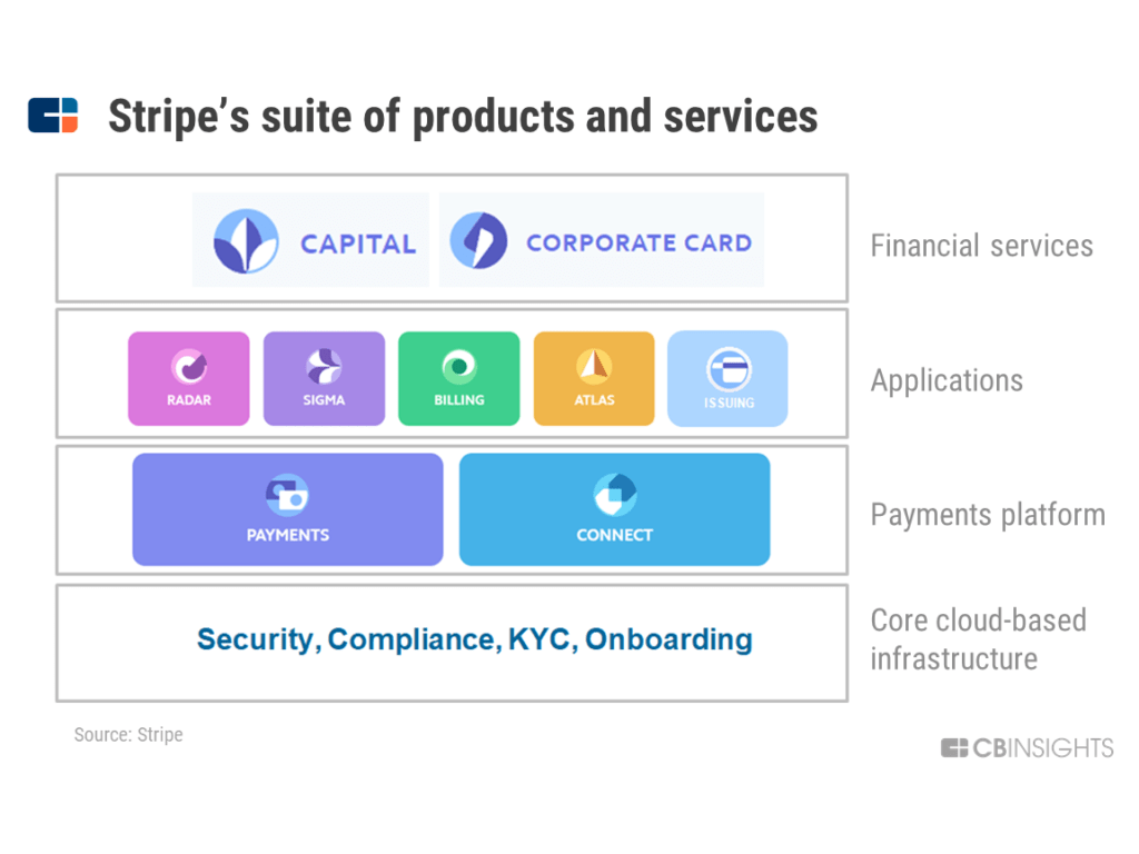 Làm cách nào STRIPE trở thành công ty siêu thanh toán giá trị 35 tỷ USD 14
