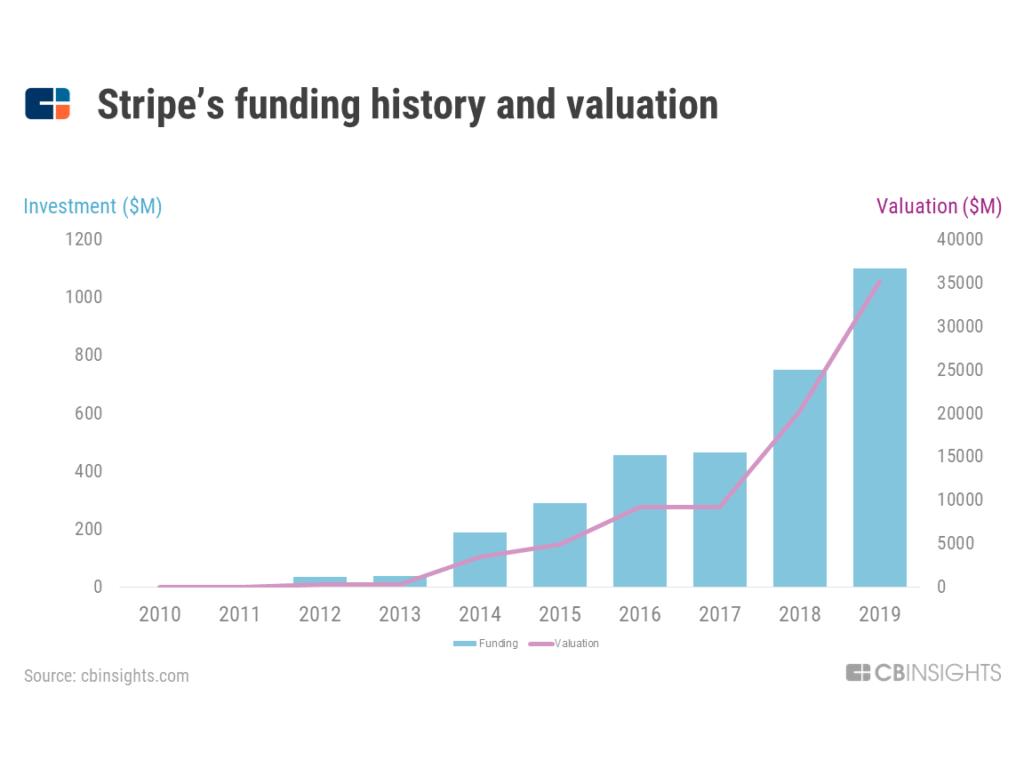 Làm cách nào STRIPE trở thành công ty siêu thanh toán giá trị 35 tỷ USD 9