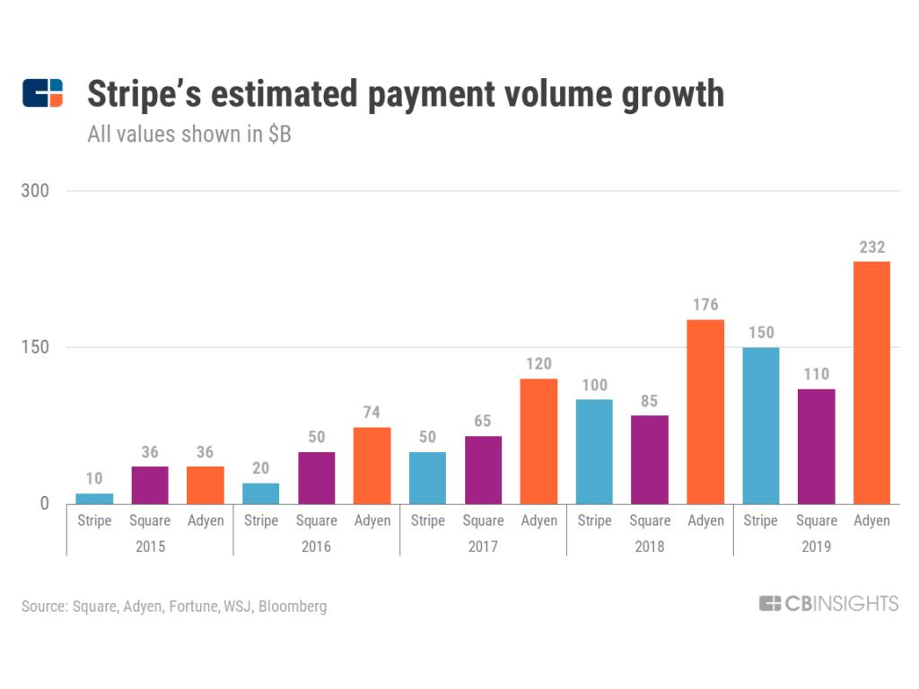 Làm cách nào STRIPE trở thành công ty siêu thanh toán giá trị 35 tỷ USD 8