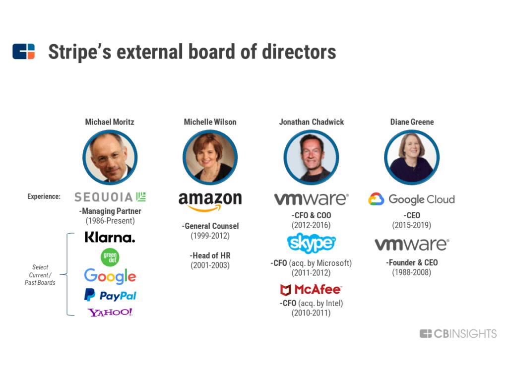 Làm cách nào STRIPE trở thành công ty siêu thanh toán giá trị 35 tỷ USD 12
