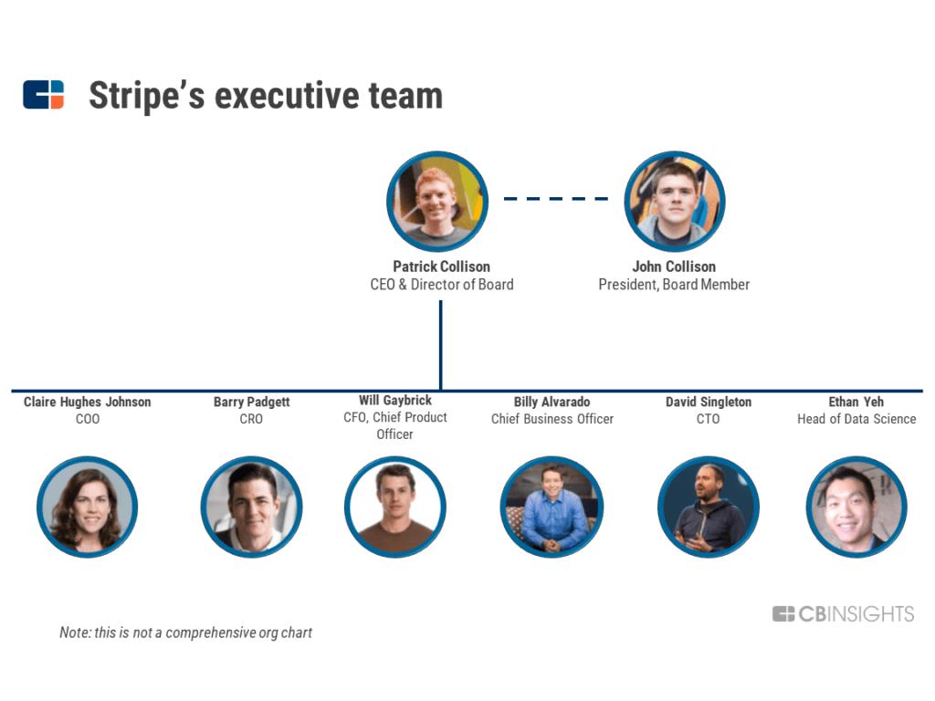 Làm cách nào STRIPE trở thành công ty siêu thanh toán giá trị 35 tỷ USD 13