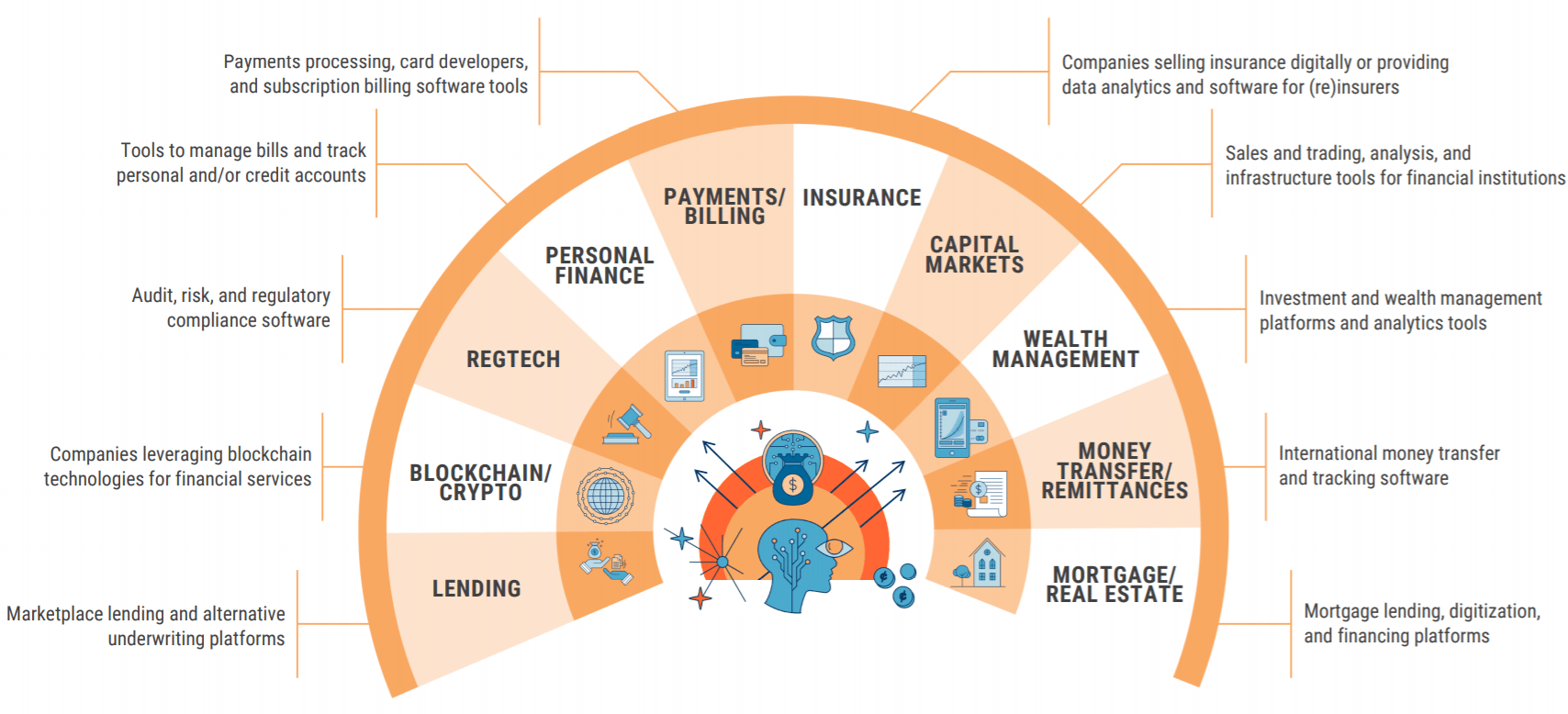 The State Of Fintech: Investment & Sector Trends To Watch ...