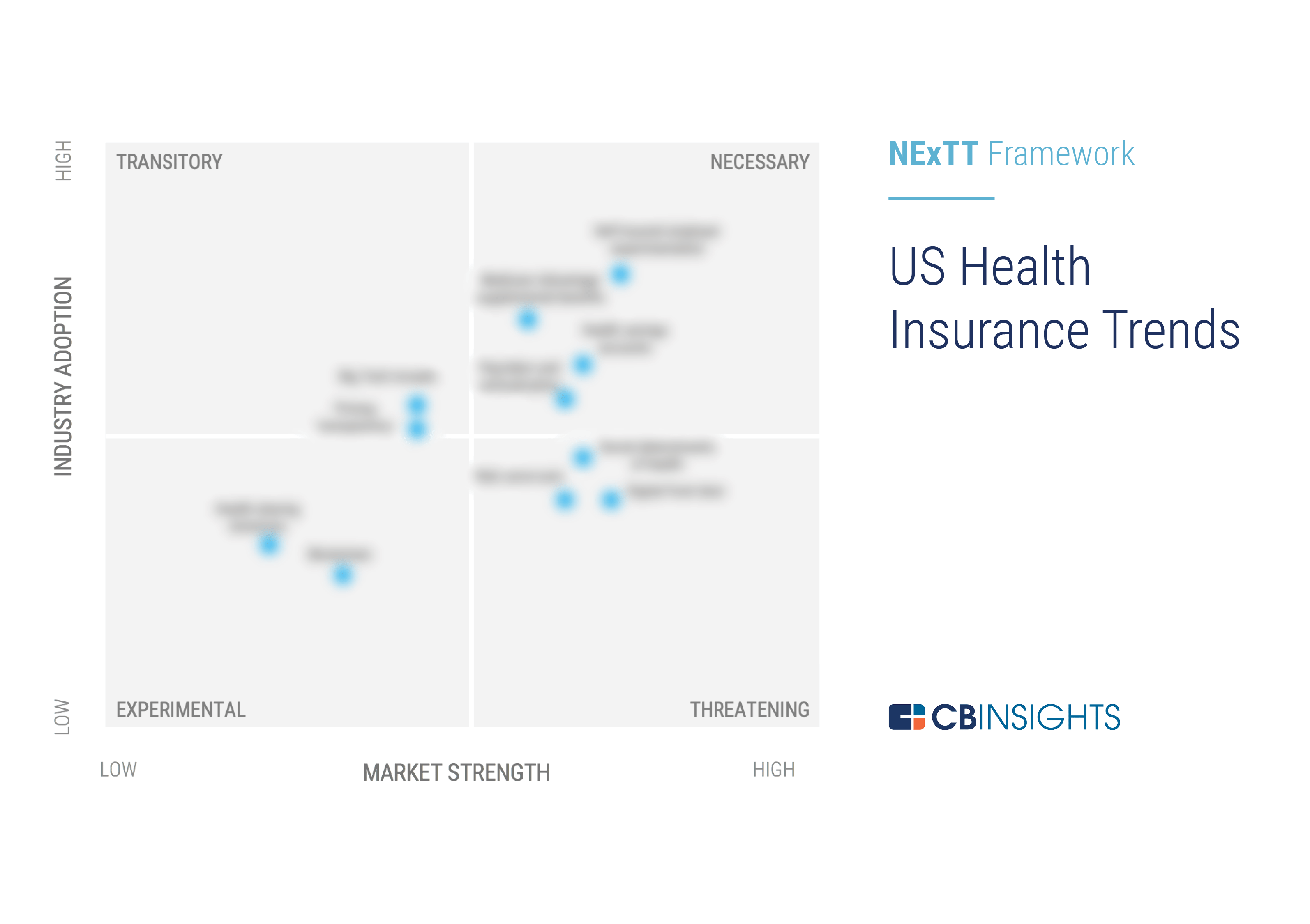 Us Health Insurance Industry Trends In 2020 Cb Insights Research