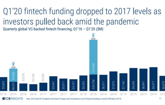 Global Fintech Funding Dropped In Q1'20