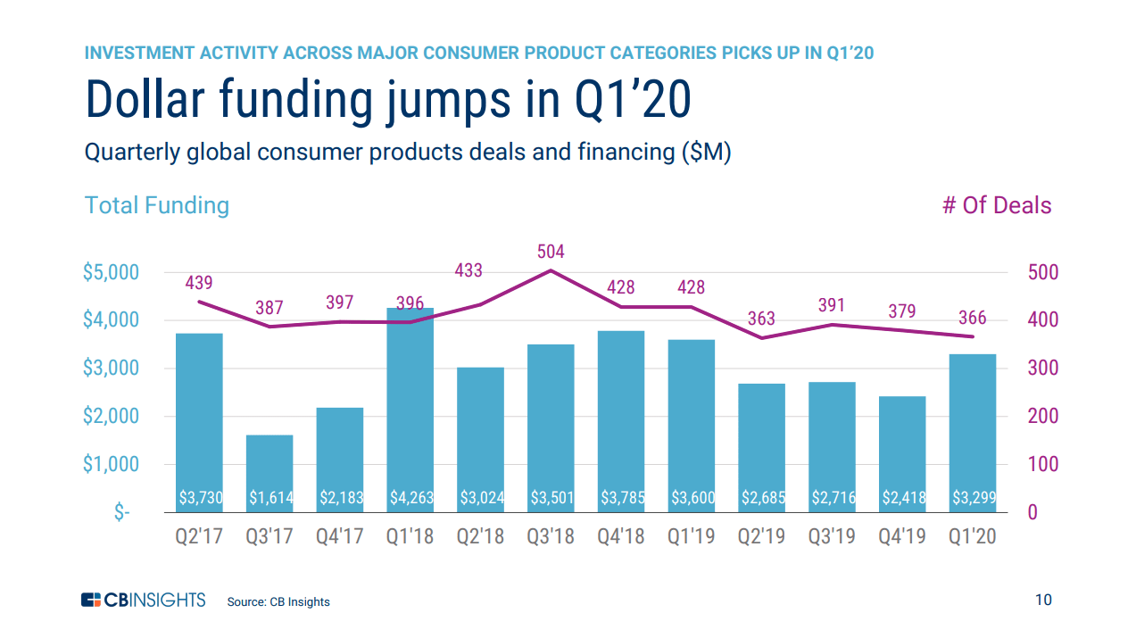 What Happened To Consumer Products Funding As The Covid-19 Impact Hit Retailers & Consumers? - CB Insights Research