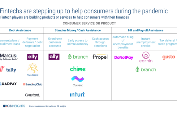 How Fintech Companies Are Responding To Consumers During Covid-19