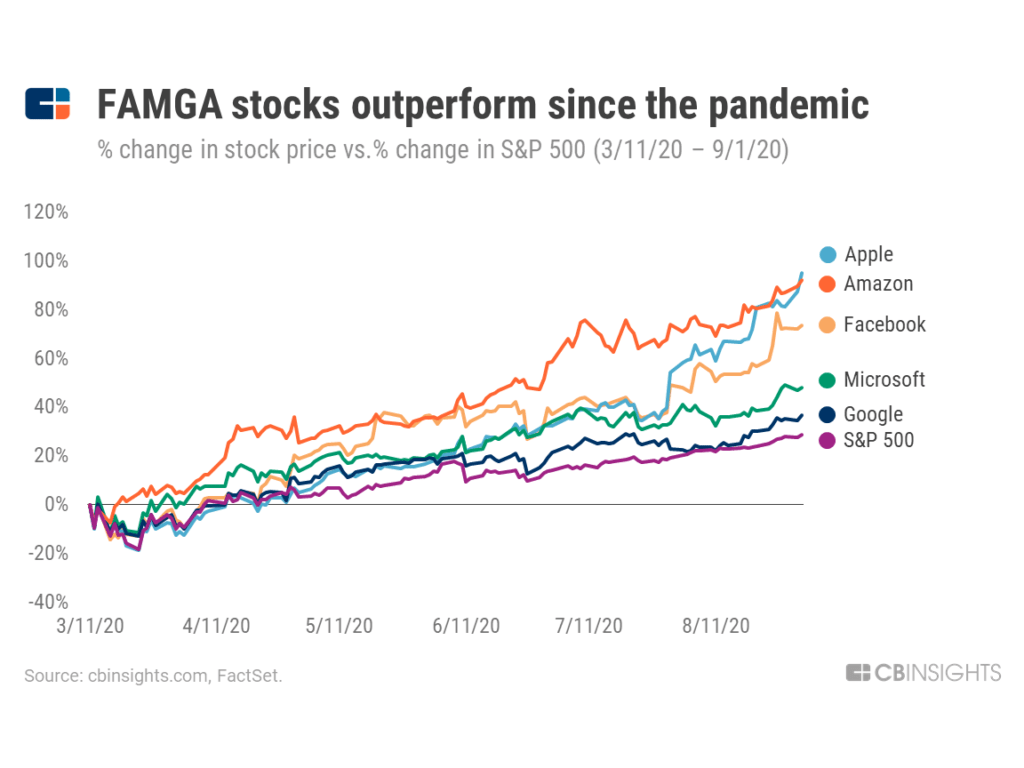 Big Tech's Investments Surge Amid The Pandemic. Here's Where They're Placing Bets