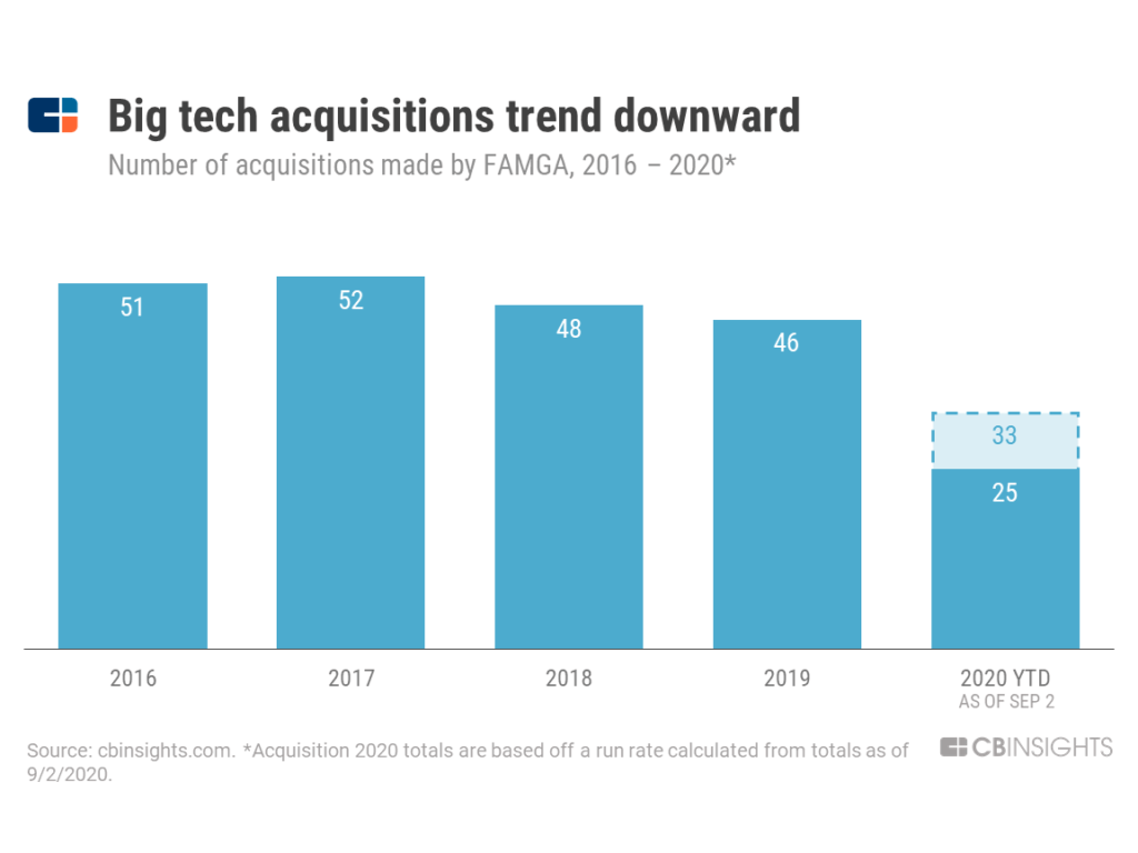 All Of Big Tech's Acquisitions Since The Covid-19 Outbreak