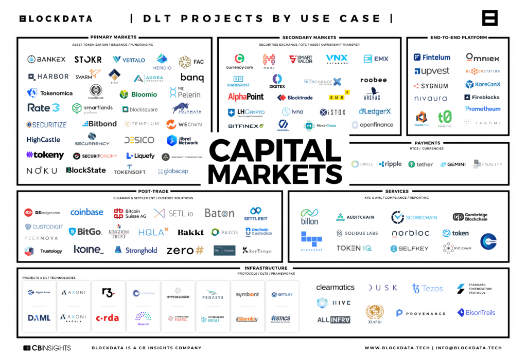 The Blockchain Companies Poised To Transform Capital Markets Infrastructure