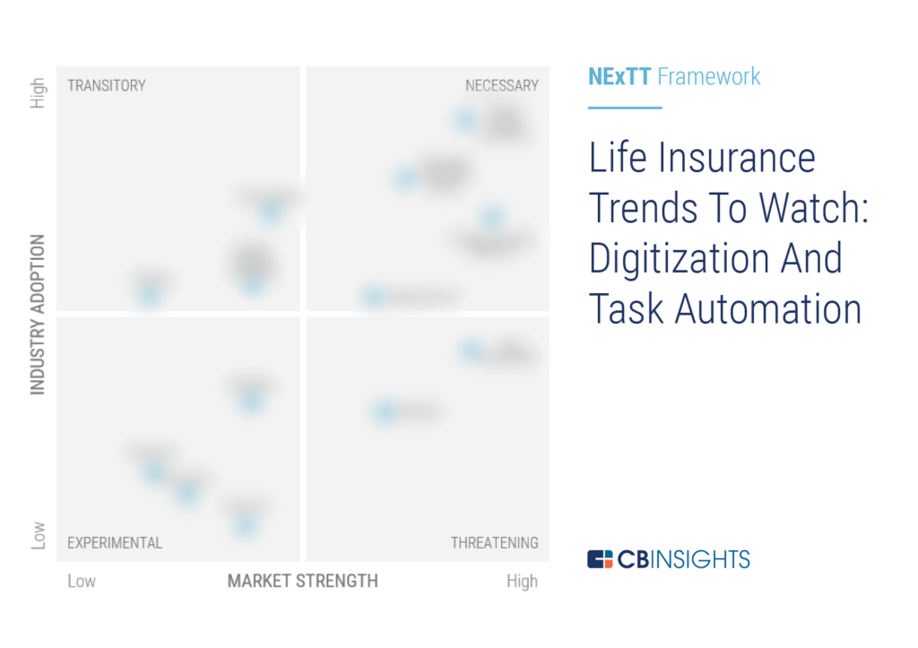 Life Insurance Trends To Watch: Digitization & Task ...