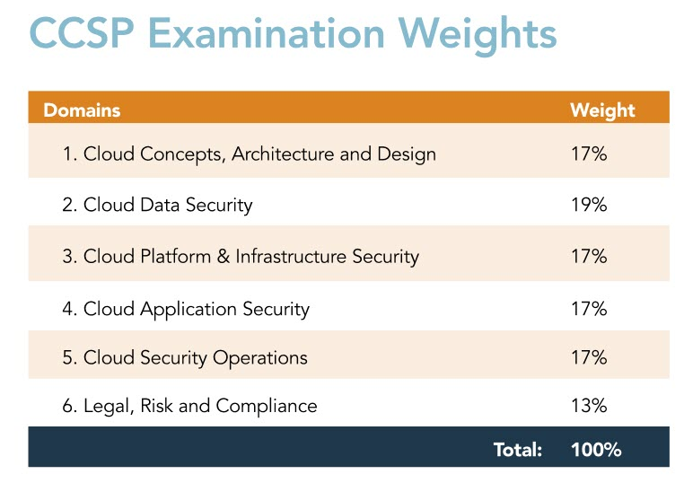 CCSP certification domain weight